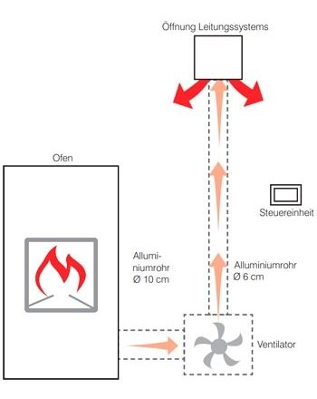 Edilkamin Air Diffuser KIT | Nahegelegene Räume