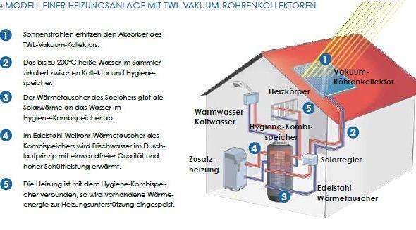 Modell einer Heizungsanlage mit TWL-Vakuum-Röhrenkollektor