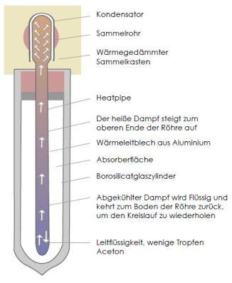 Modell einer TWL-Vakuum-Röhre