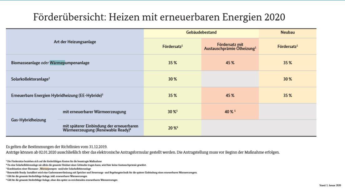 ©Bundesamt für Wirtschaft und Ausfuhrkontrolle