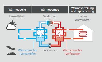 Funktionsweise Luft-Wasser-Wärmepumpe