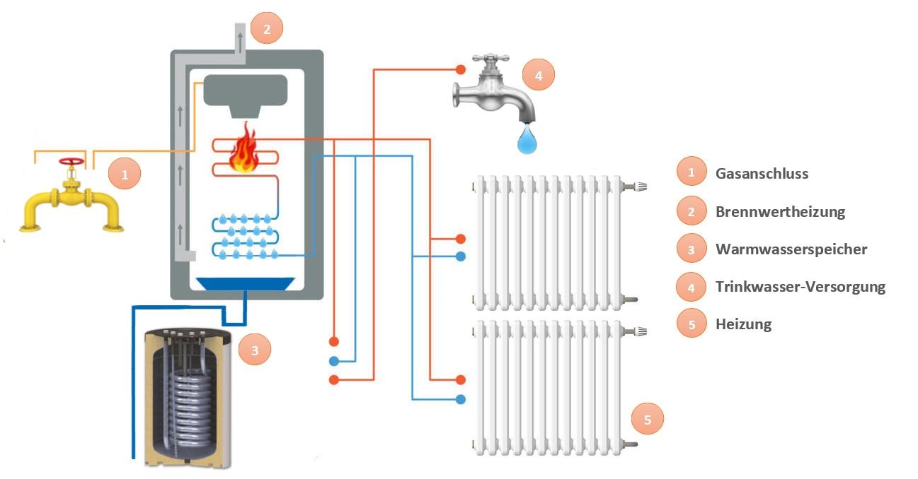 Blog - Schnell erklärt: Die Klimaanlage - Funktionsweise und Arten