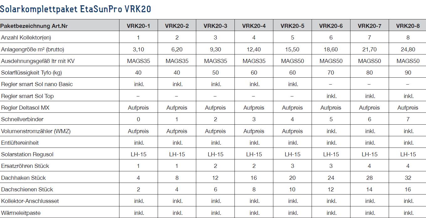 Solarkomplettpakete EtaSunPro VRK20