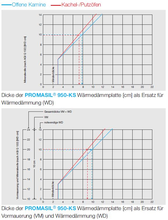 Wärmedämmung Diagramm Promasil 950 KS