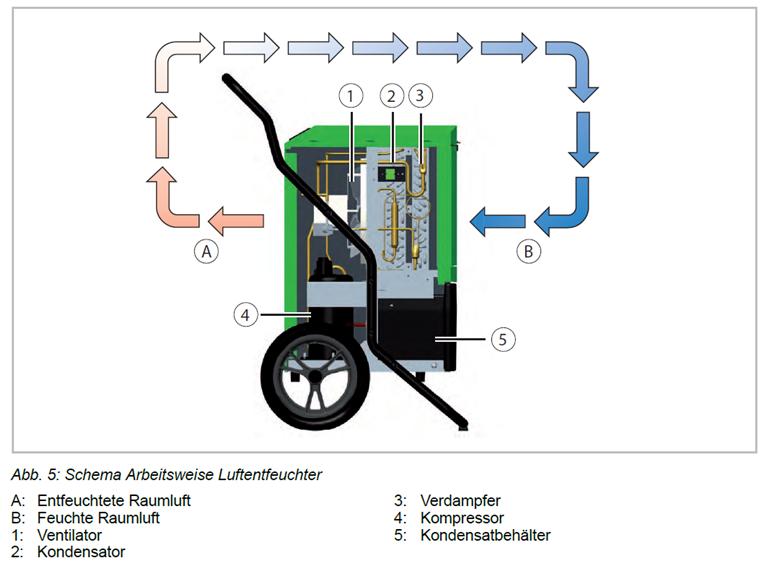 Schema Arbeitsweise Luftentfeuchter
