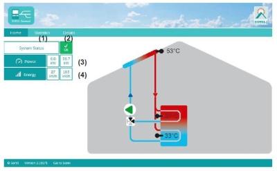 Nabto Benutzeroberfläche Solarsystem