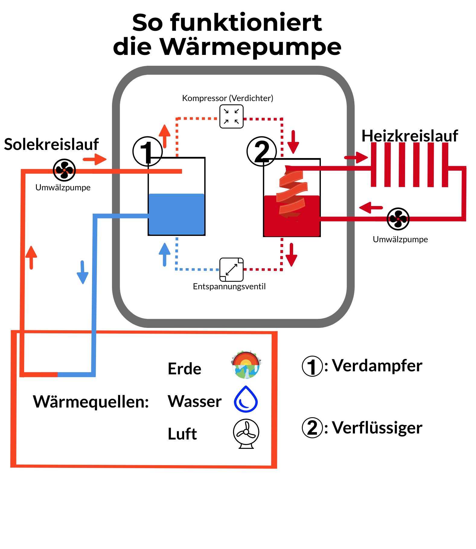 Die Technik in der Wärmepumpe